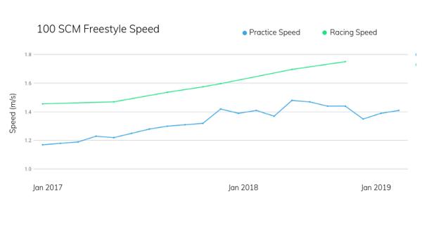 100 free speed-raceandpractice