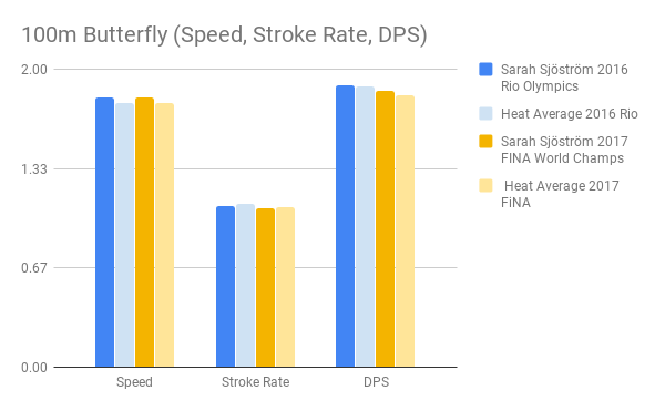 Sjostrom_100m Butterfly (Speed, Stroke Rate, DPS)
