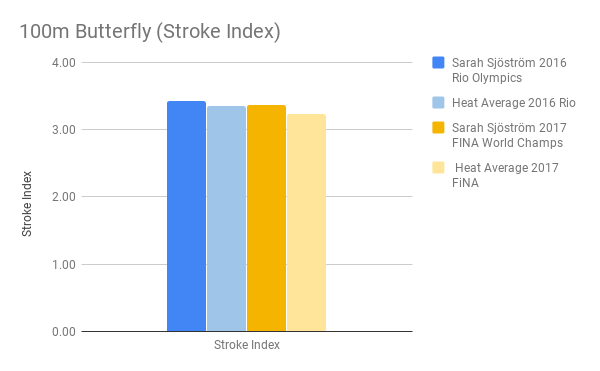 Sjostrom_100m Butterfly (Stroke Index)