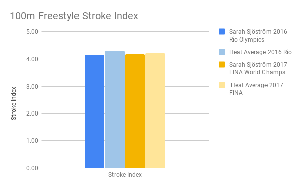 Sjostrom_100m Freestyle Stroke Index