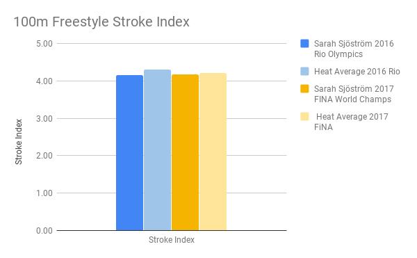 Sjostrom_100m Freestyle Stroke Index